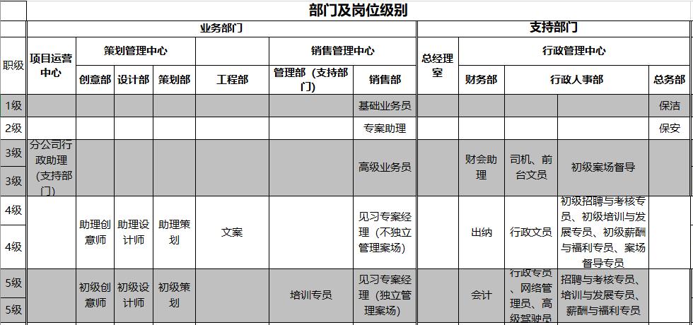 某地产宽带薪资等级表(多岗位,超全面).png